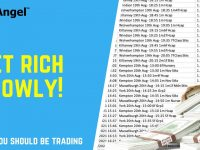 The key to successful trading is to get rich SLOWLY!